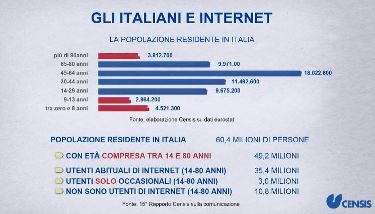 Gli italiani e l'uso di Internet - Fonte Censis