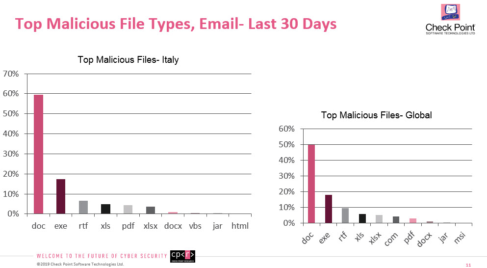 I formati file utilizzati per gli attacchi email (confronto Italia/Global). Fonte: Check Point Research