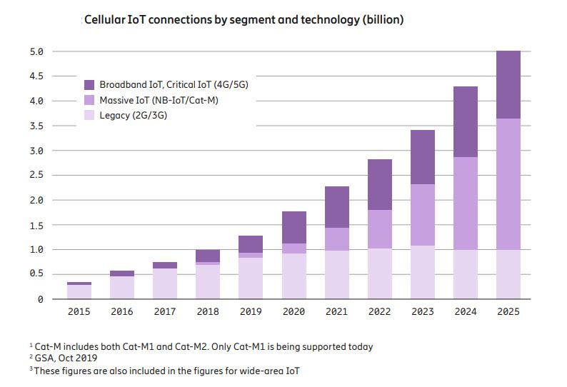 Le connessioni IoT via cellulare (fonte Ericsson Mobility Report)