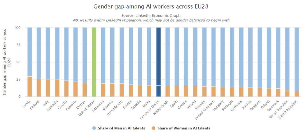 Le differenze di genere tra i lavoratori nell'ambito AI in EU