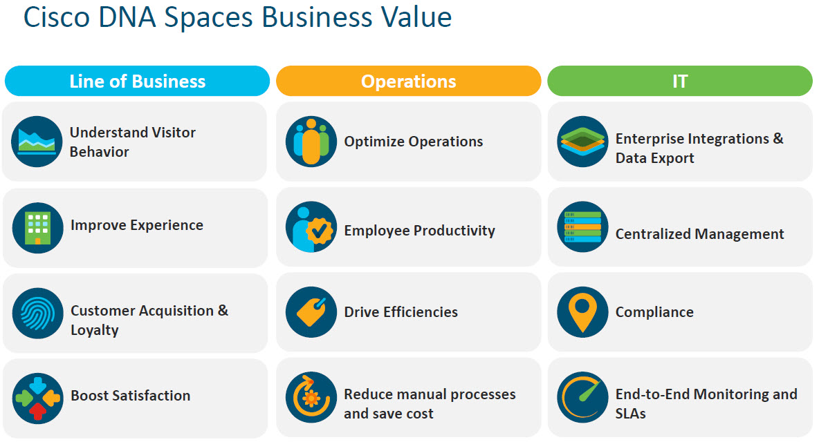 Le potenzialità di Cisco DNA Spaces per il business
