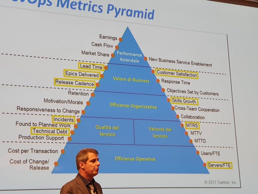 Micro Focus Summit 2019 - La piramide delle metriche DevOps