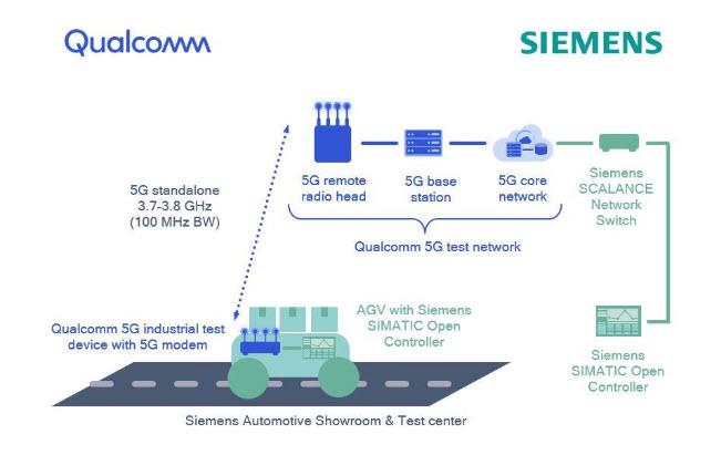 Il progetto Qualcomm Siemens di rete 5G industriale privato