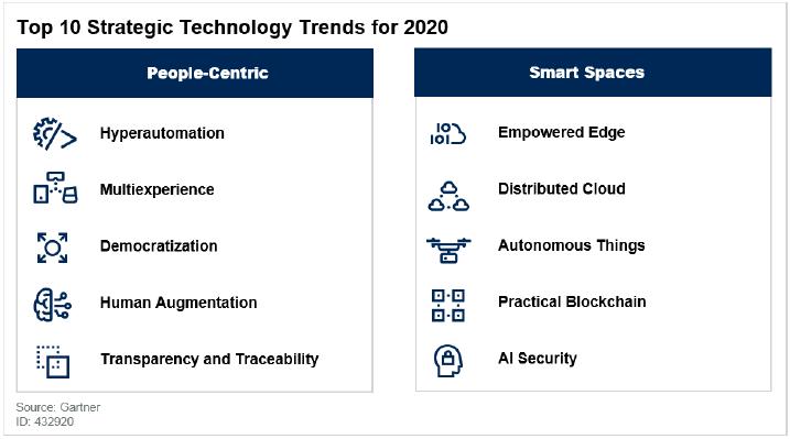 Top 10 Strategic Technology Trends for 2020 - Fonte: Gartner