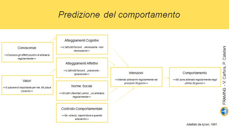 Agenti conversazionali - Predizione del comportamento