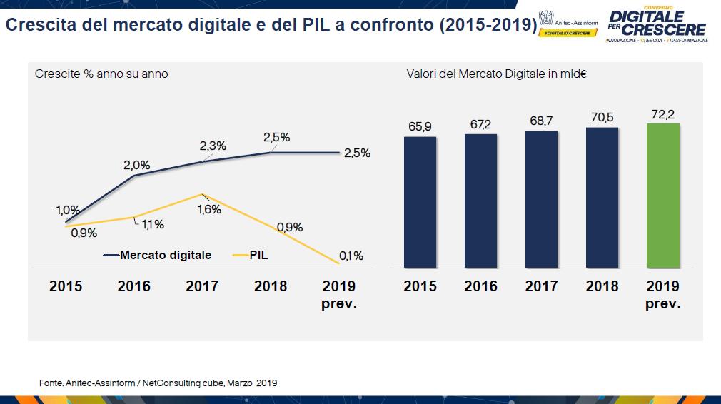 Crescita del mercato digitale e del PIL a confronto (2015 2019)