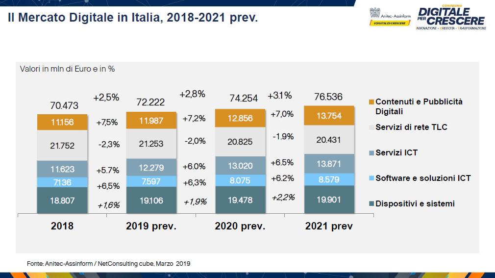 Il Mercato Digitale in Italia, 2018 2021 prev