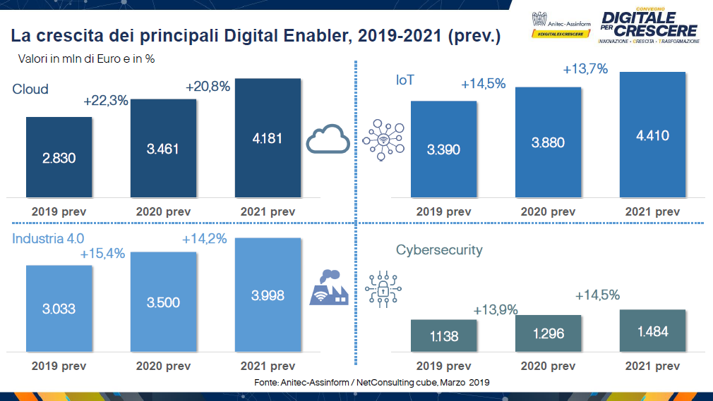 La crescita dei principali Digital Enabler, 2019 2021 ( prev