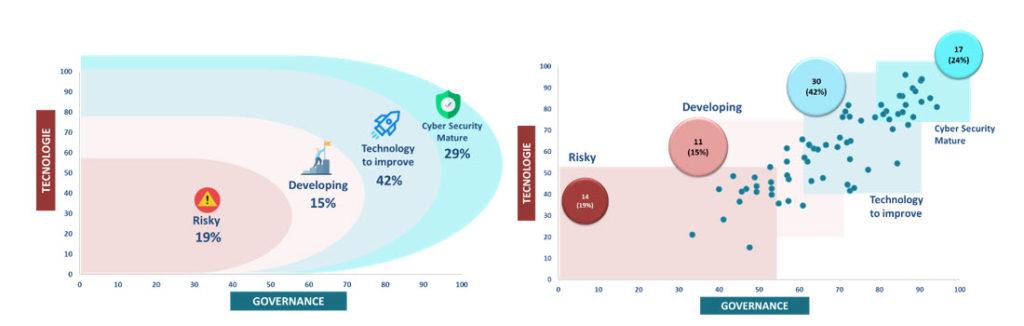 Il posizionamento delle organizzazioni intervistate sul cybersecurity 4.0 Maturity Model (Fonte: Barometro cybersecurity 2019)