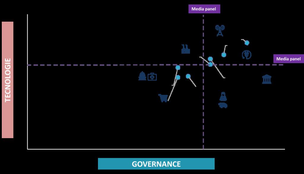 Cybersecurity Maturity: posizionamento per settore relativo a Governance e Tecnologie (Fonte: Barometro Cybersecurity 2019)