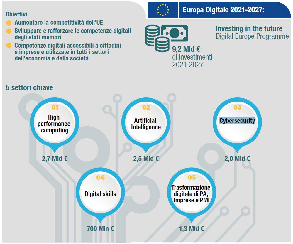 Europa Digitale - Gli obiettivi (Fonte: NetConsulting cube, 2019)
