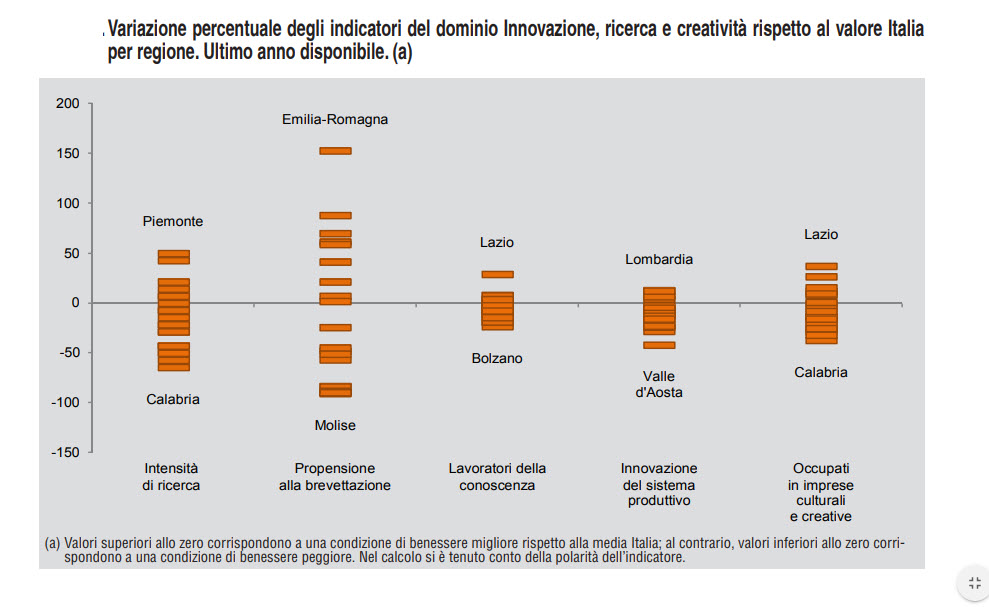Fonte - Istat Rapporto Bes 2019