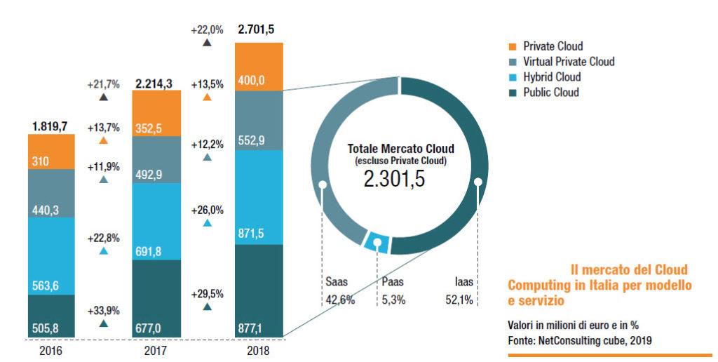 Il mercato cloud in Italia (Fonte: NetConsulting cube, 2019)