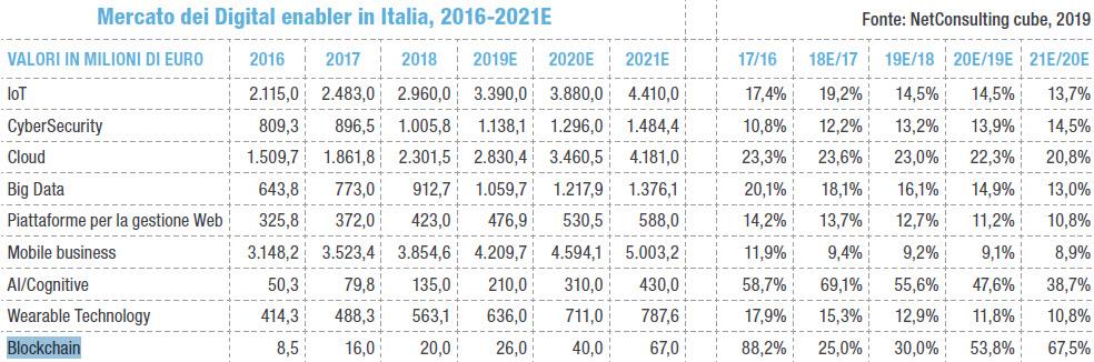 Il mercato dei digital enabler in Italia (Fonte: NetConsulting cube)