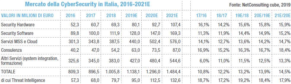Il mercato della cybersecurity in Italia nei prossimi anni (Fonte: Netconsulting cube, 2019)
