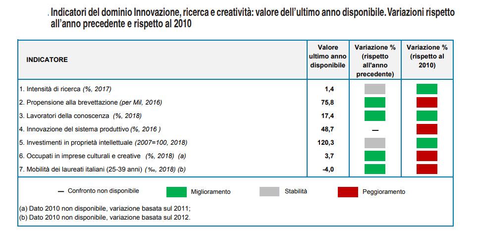 Istat Rapporto Bes: Indicatori del dominio Innovazione