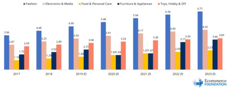 SAP - Ecommerce Foundation - Ecommerce Report: Italy 2019 - settori merceologici