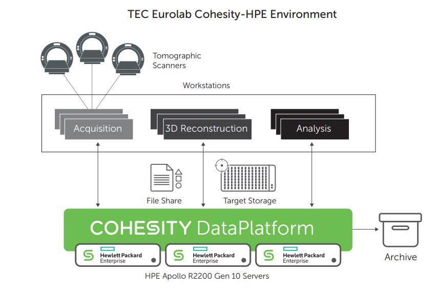Tec Eurolab, l'ambiente Cohesity-Hpe