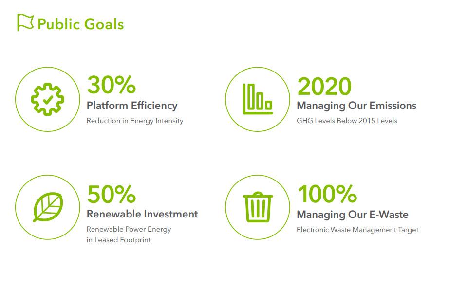 Akamai - Gli obiettivi dei programmi di sostenibilità