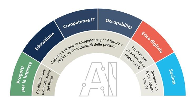 Ambizione Italia - la formazione