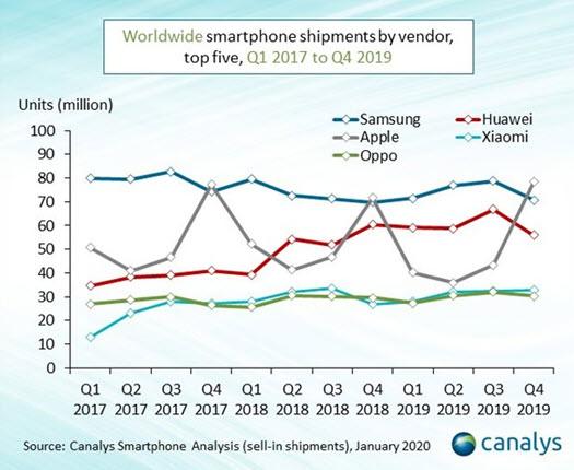 Canalys - Il mercato smartphone Da Q11 2017 a Q4 2019