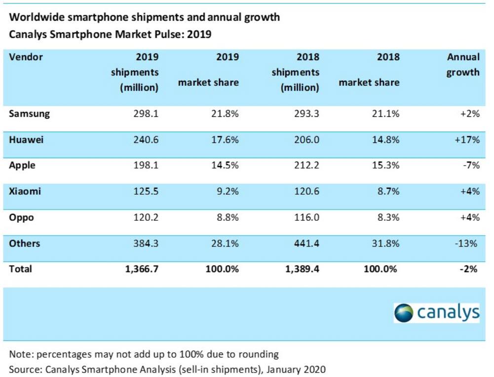 Canalys - Il mercato smartphone nel 2019