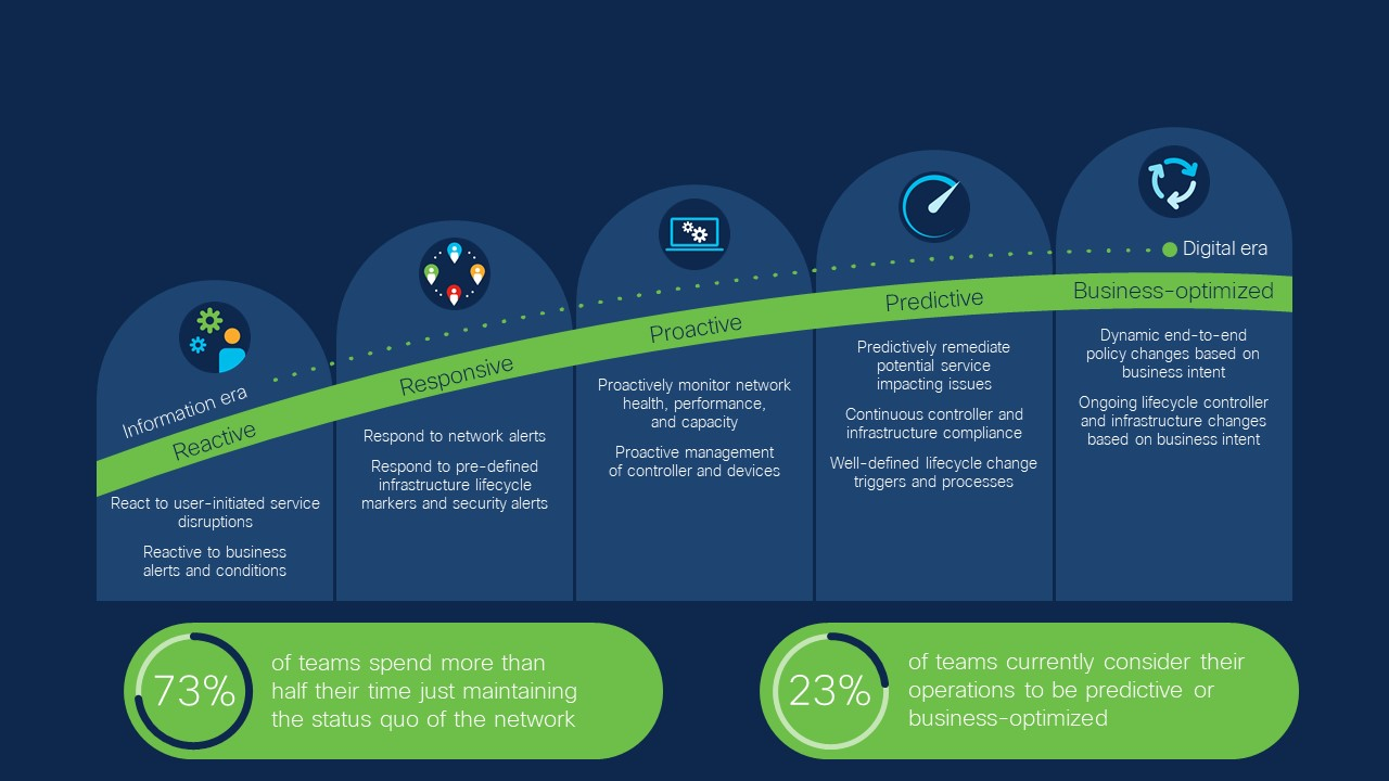 Cisco Global Networking Trends report