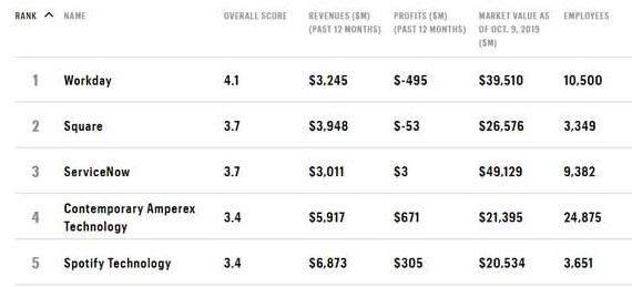 Le prime aziende della classifica Fortune
