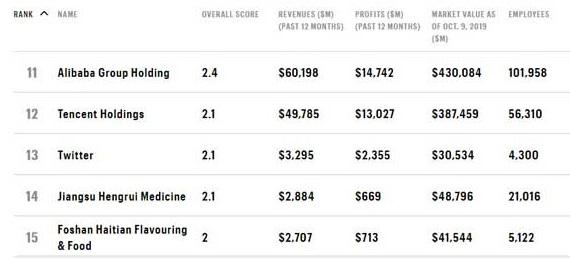 Le aziende della classifica Fortune
