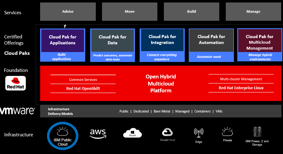 Ibm - cloud platform