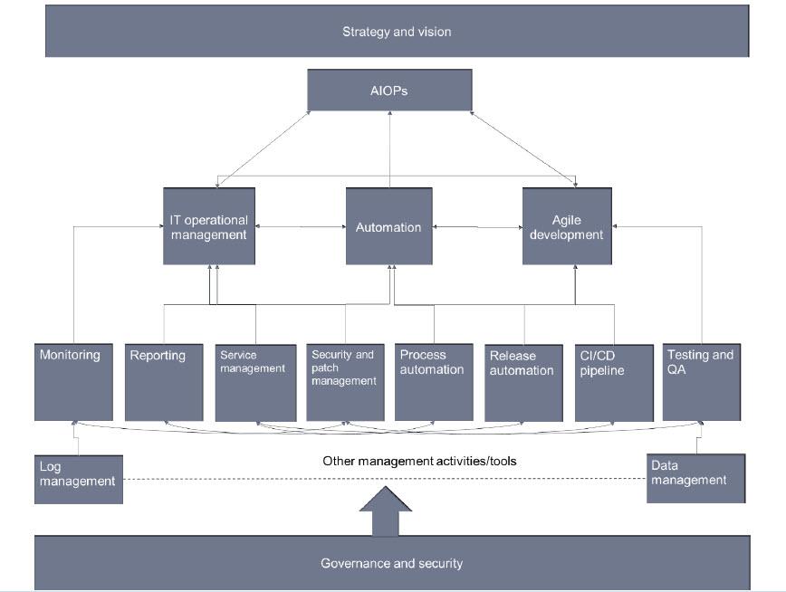Il modello di Ovum per AIOps