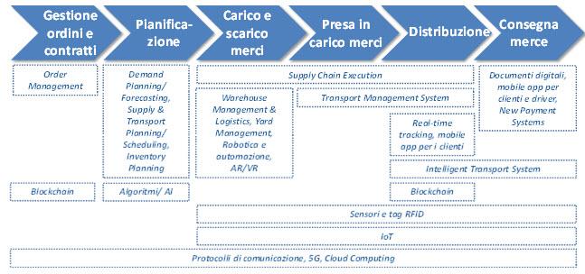 Le soluzioni digitali a supporto dei processi di supply chain (Fonte: NetConsulting cube, 2020)