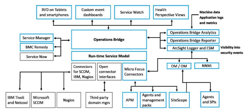 Micro Focus Operations Bridge - IN un'unica consolle la vista su tutti gli eventi IT