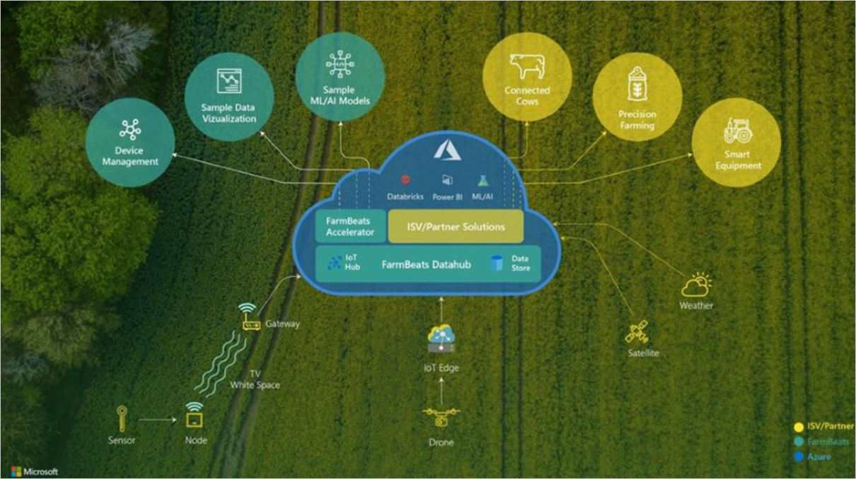 Microsoft - farmbeats-architecture