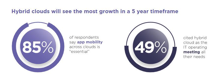 Nutanix Enterprise Cloud Index - Crescita del cloud ibrido nei prossimi anni