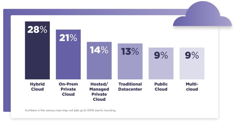Nutanix Enterprise Cloud Index - Qual è il modello operativo più sicuro