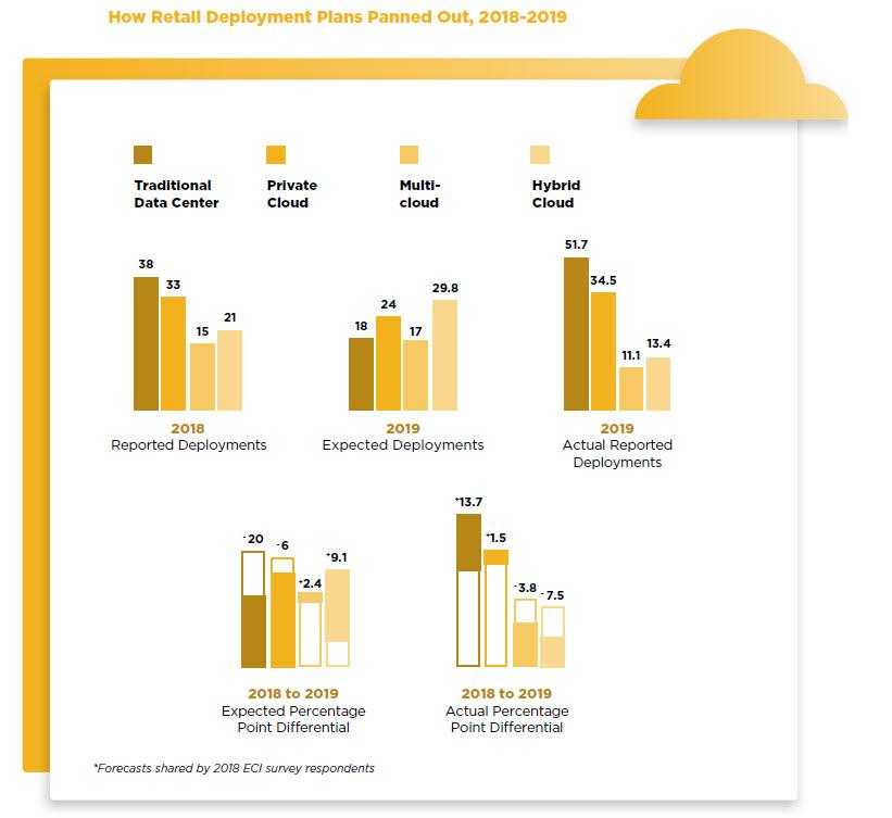 Nutanix Enterprise Cloud Index (Retail) - Le specificità cloud del settore Retail