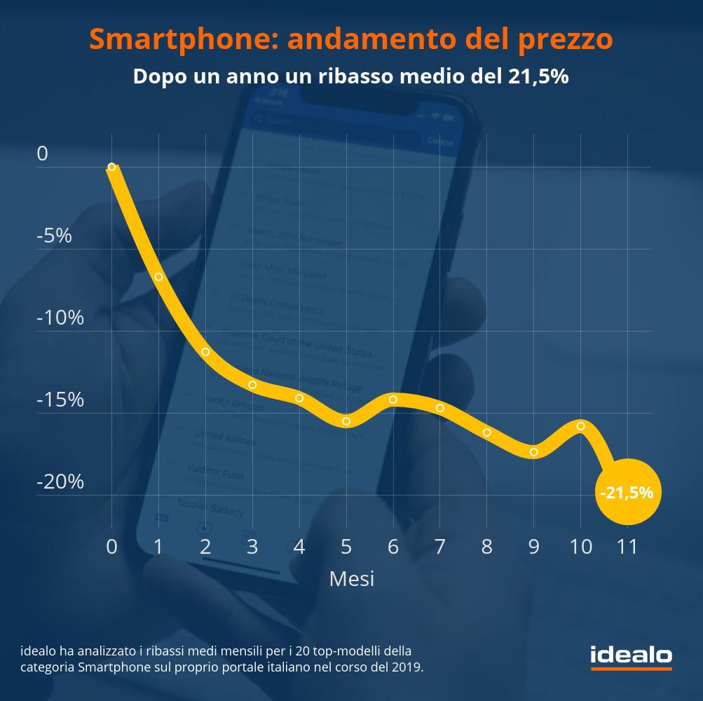 Smartphone - Andamento del prezzo (Fonte: Idealo)