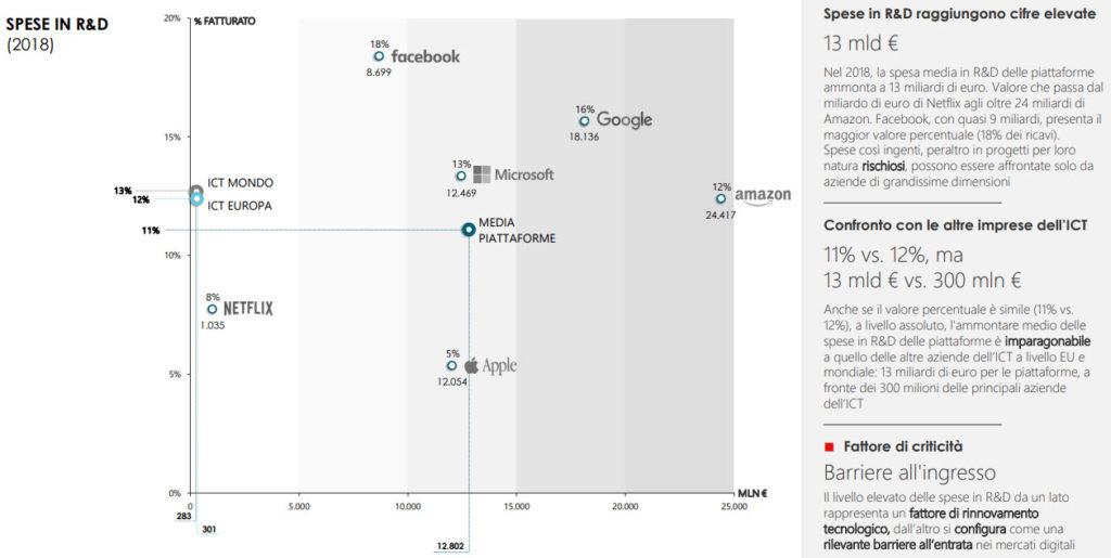 Osservatorio AgCom - Spese in ricerca e sviluppo delle maggiori piattaforme online