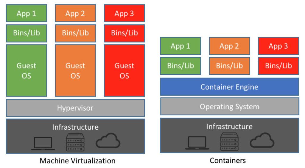 Virtual Machine VS Container