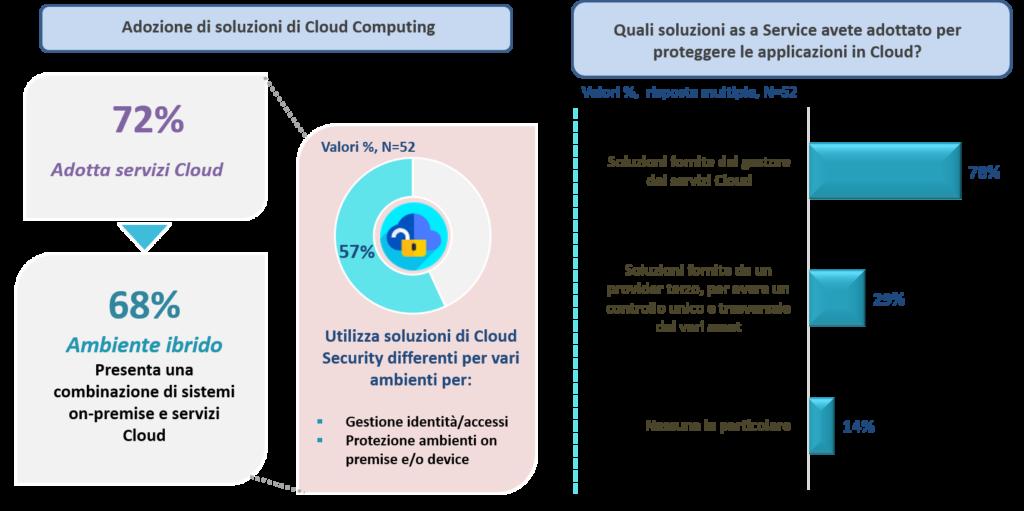Barometro Cybersecurity - Cloud Security