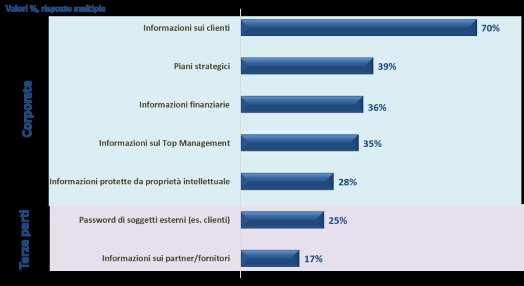 Informazioni aziendali di valore a rischio attacco informatico, Fonte: Barometro Cybersecurity, NetConsulting cube, 2019