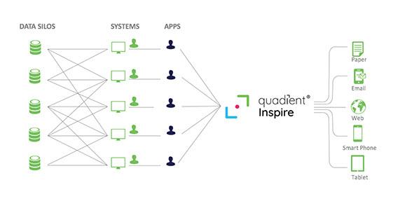 Quadient Inspire - Risolvere il problema dei silo di dati