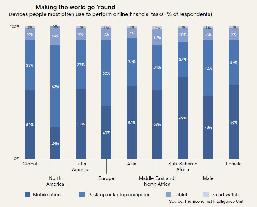 Internet Index - L'utilizzo