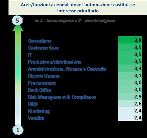 Intelligent automation - Le funzioni aziendali più interessate all'automazione