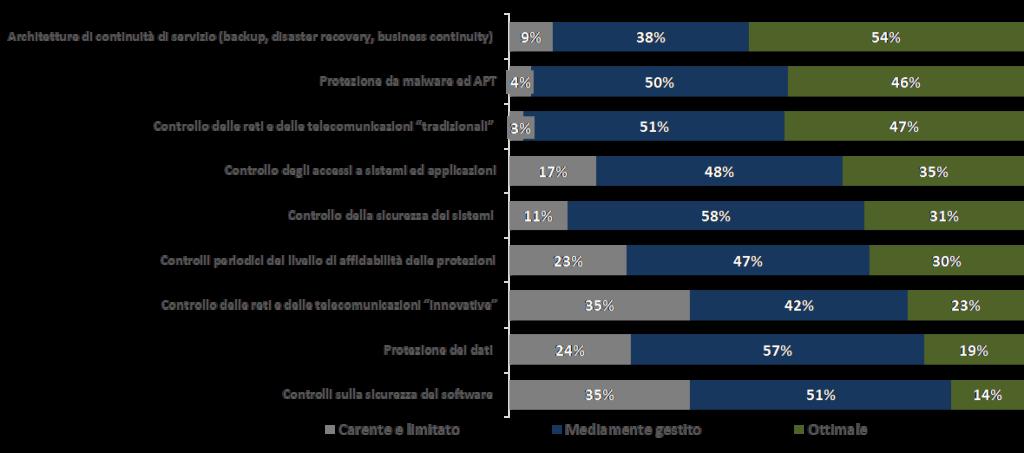 Grado di copertura di sistemi e ambienti critici - Fonte: NetConsulting cube - Barometro Cybersecurity, 2019
