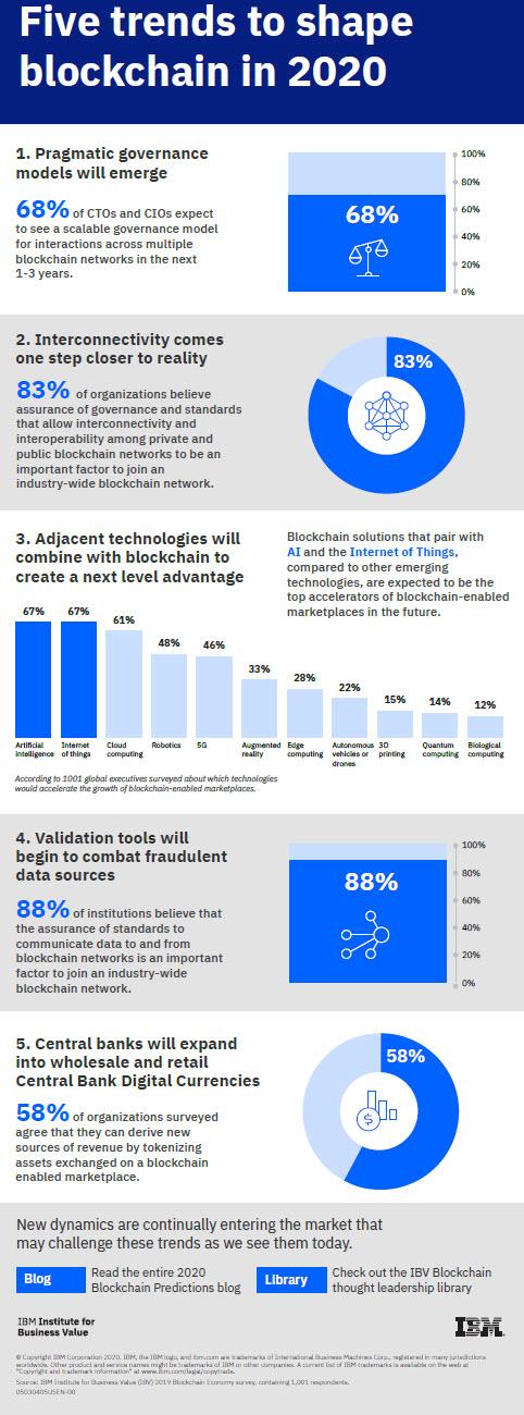 Infografica - Ibm blockchain trend 2020