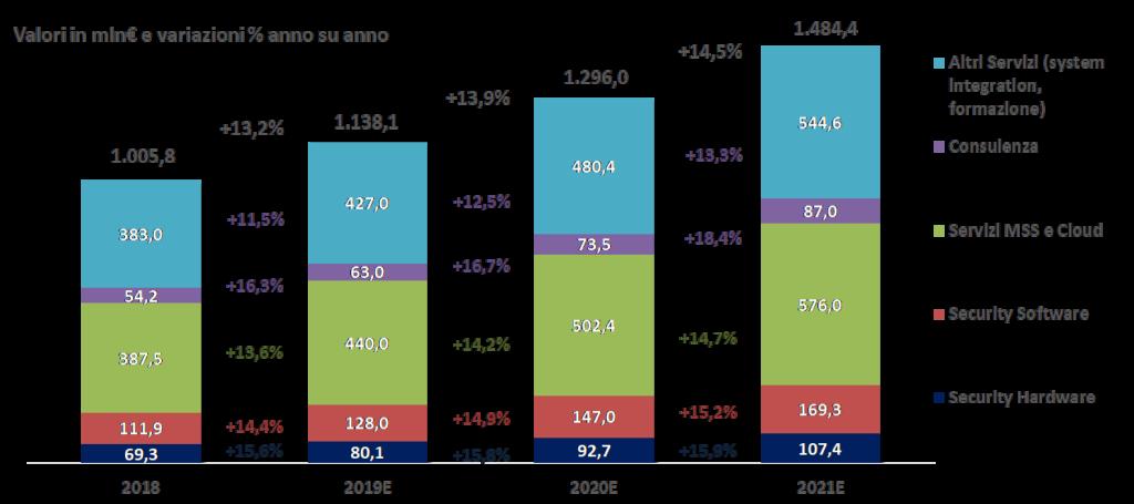 Il mercato Italiano delle soluzioni di Cybersecurity, 2018-2021E - Fonte: NetConsulting cube, 2019