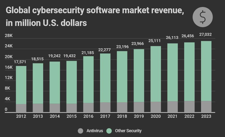 La crescita della spesa globale per il software di Cybersecurity