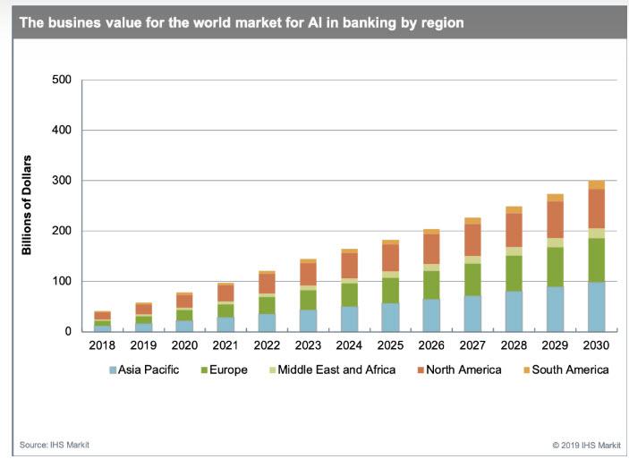 L'utilizzo dell'AI nel banking Fonte Ihs Markit